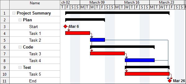 Wbs schedule pro osb software revenda oficial do brasil folha de tarefas ccuart Choice Image