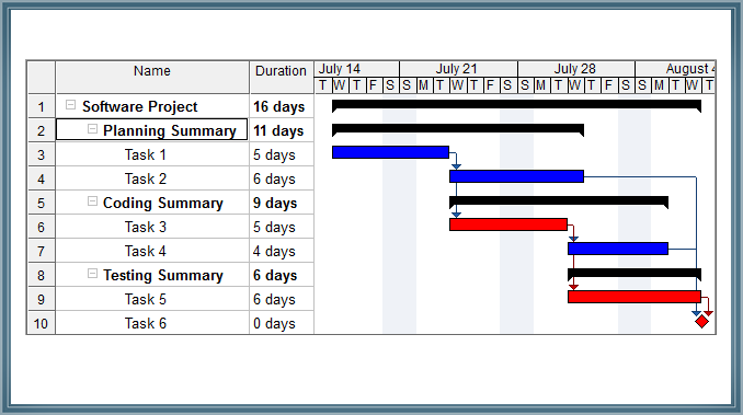 Create and Manage projects using Gantt