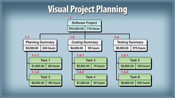 Create and Manage projects using WBS Charts or Work Breakdown Structure Charts