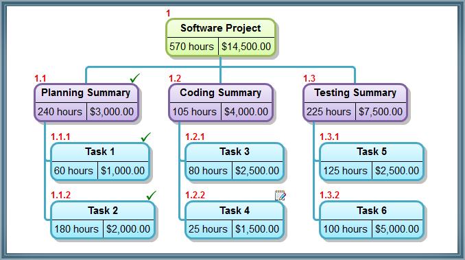 28 Project Network Diagram Generator