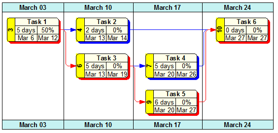 Display Timescales In A Network Chart To Show The Tasks That Occur Within Specified Time Frame By Day Week Month Quarters Or Years